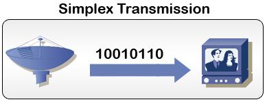 simplex operation