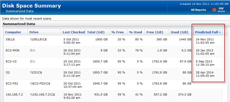 Power Admin Storage Monitor