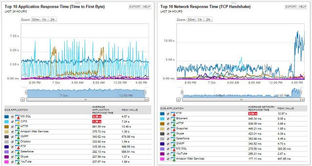 Solarwinds Network Performance Monitor screenshot
