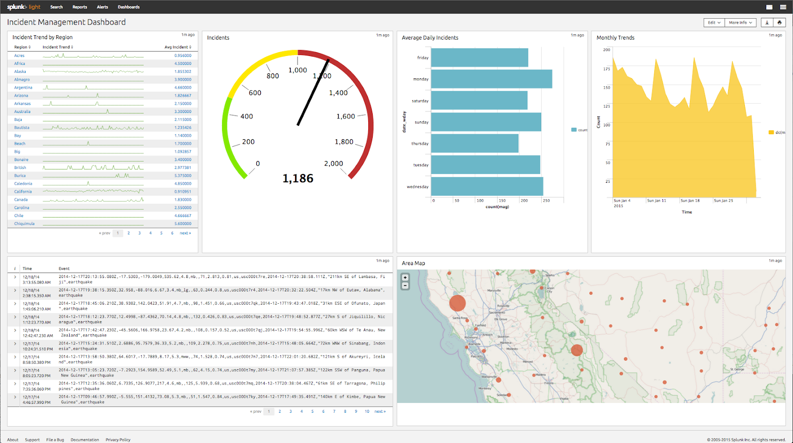 Splunk Light dashboard