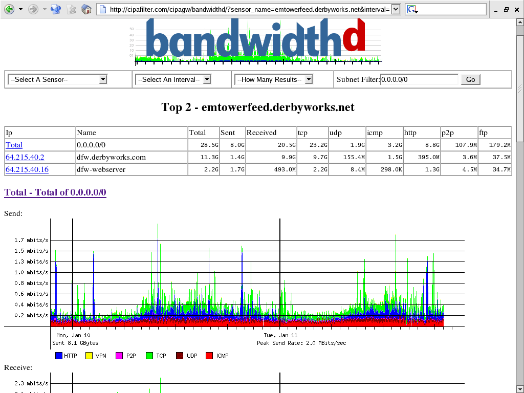 bandwidthd screenshot