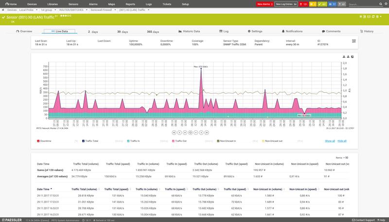 PRTG Network Monitor screenshot