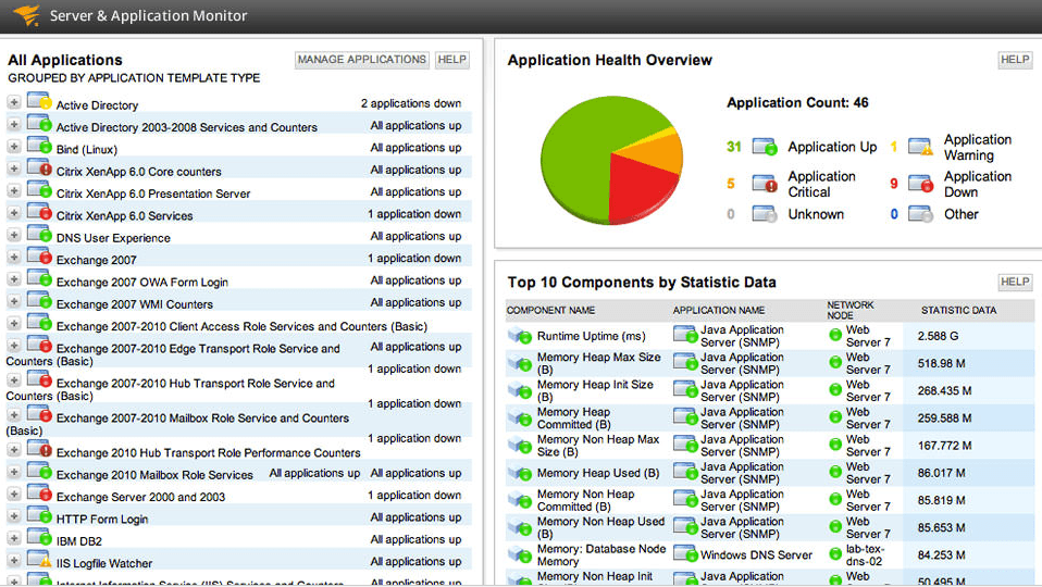 SolarWinds Server Application Monitor