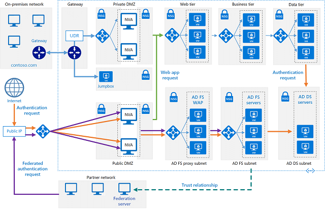Active Directory Diagram | The 15 Best Active Directory Tools For Windows Free Paid Itprc