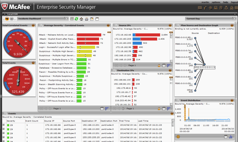 8 Best Security Information and Events Management (SIEM) Tools - ITPRC