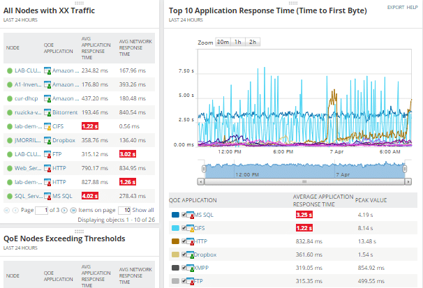 SolarWinds Network Performance Monitor screenshot