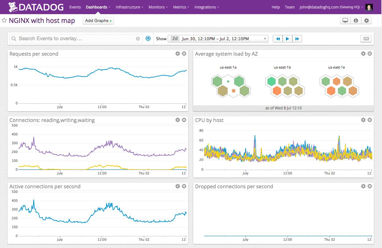 DataDog Infrastructure Monitoring screenshot