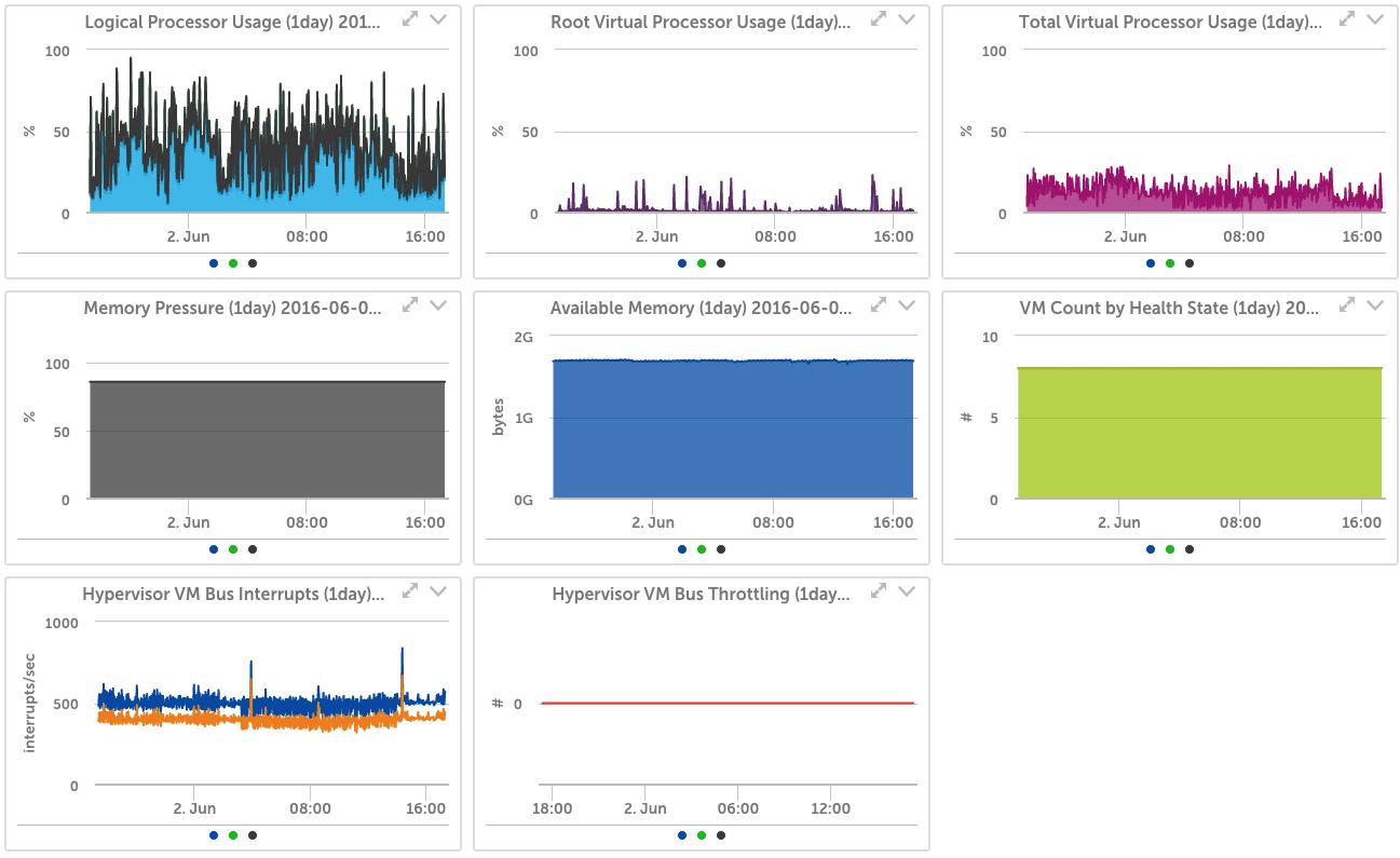 Logic Monitor Hyper-V