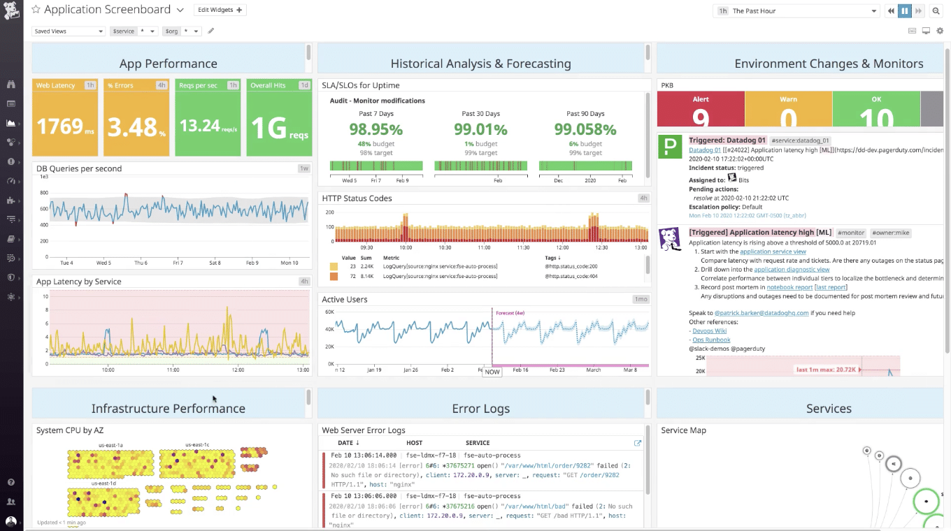DataDog Java Performance Monitor
