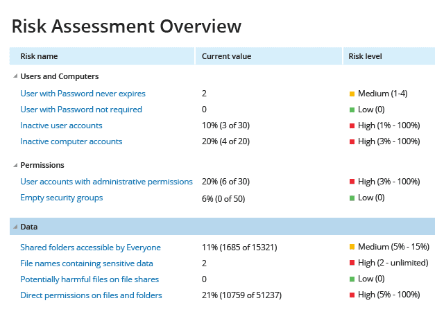 Netwrix Auditor screenshot