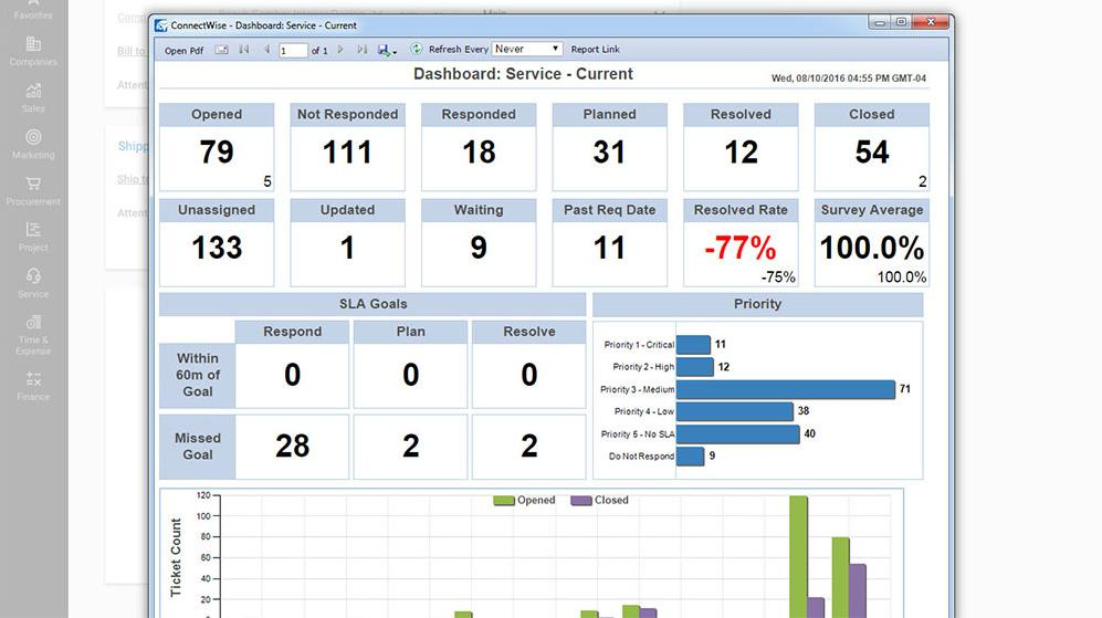 ConnectWise Dashboard - Service Current view