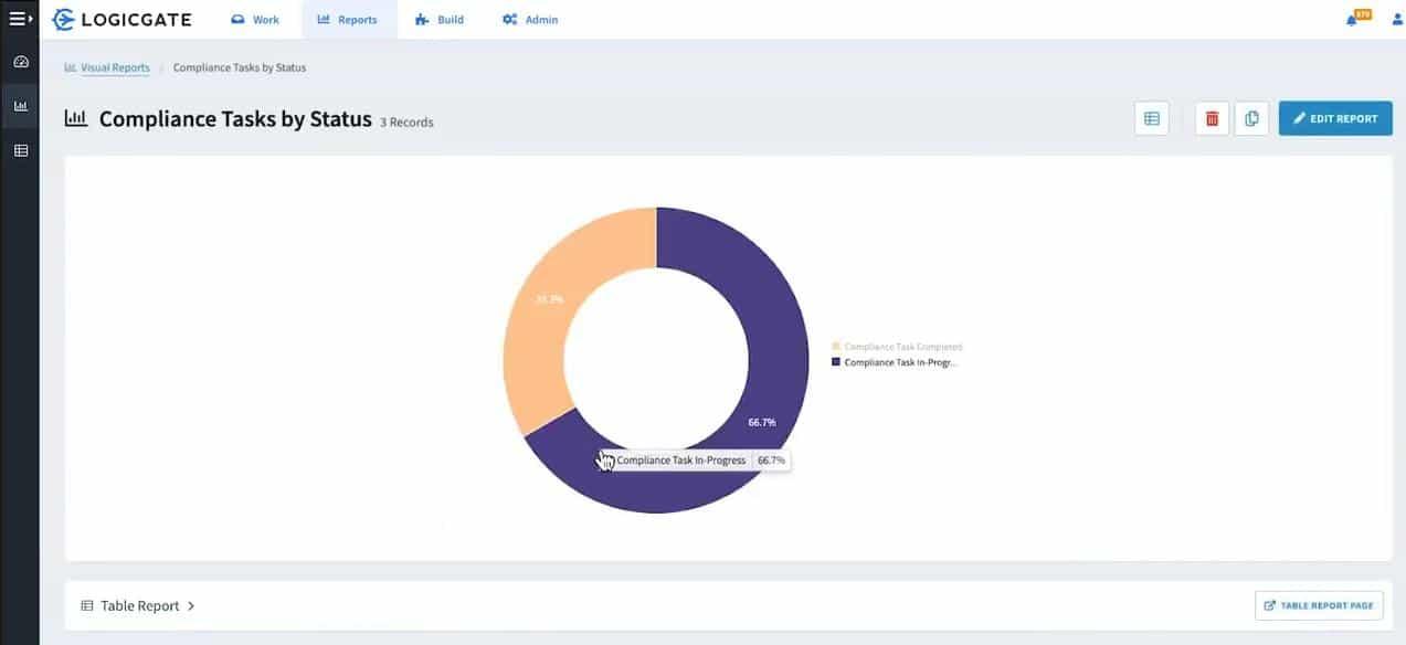 LogicGate Dashboard - Compliance view