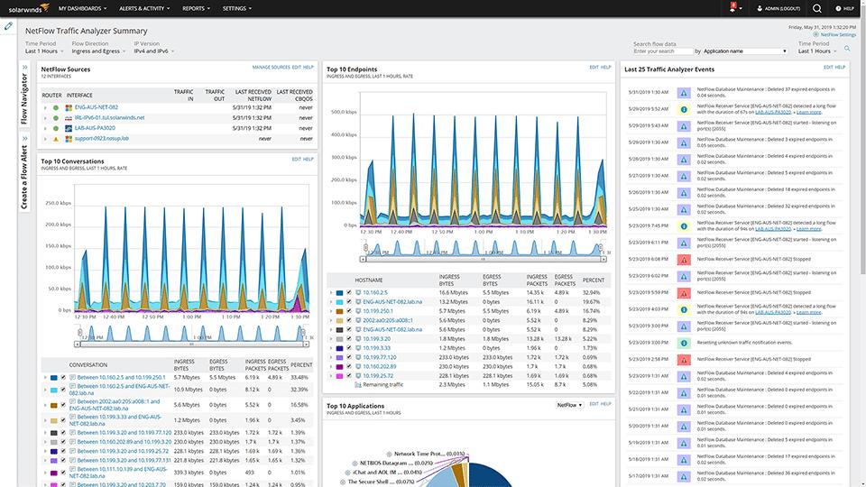 Netflow Traffic Analyzer Dashboard
