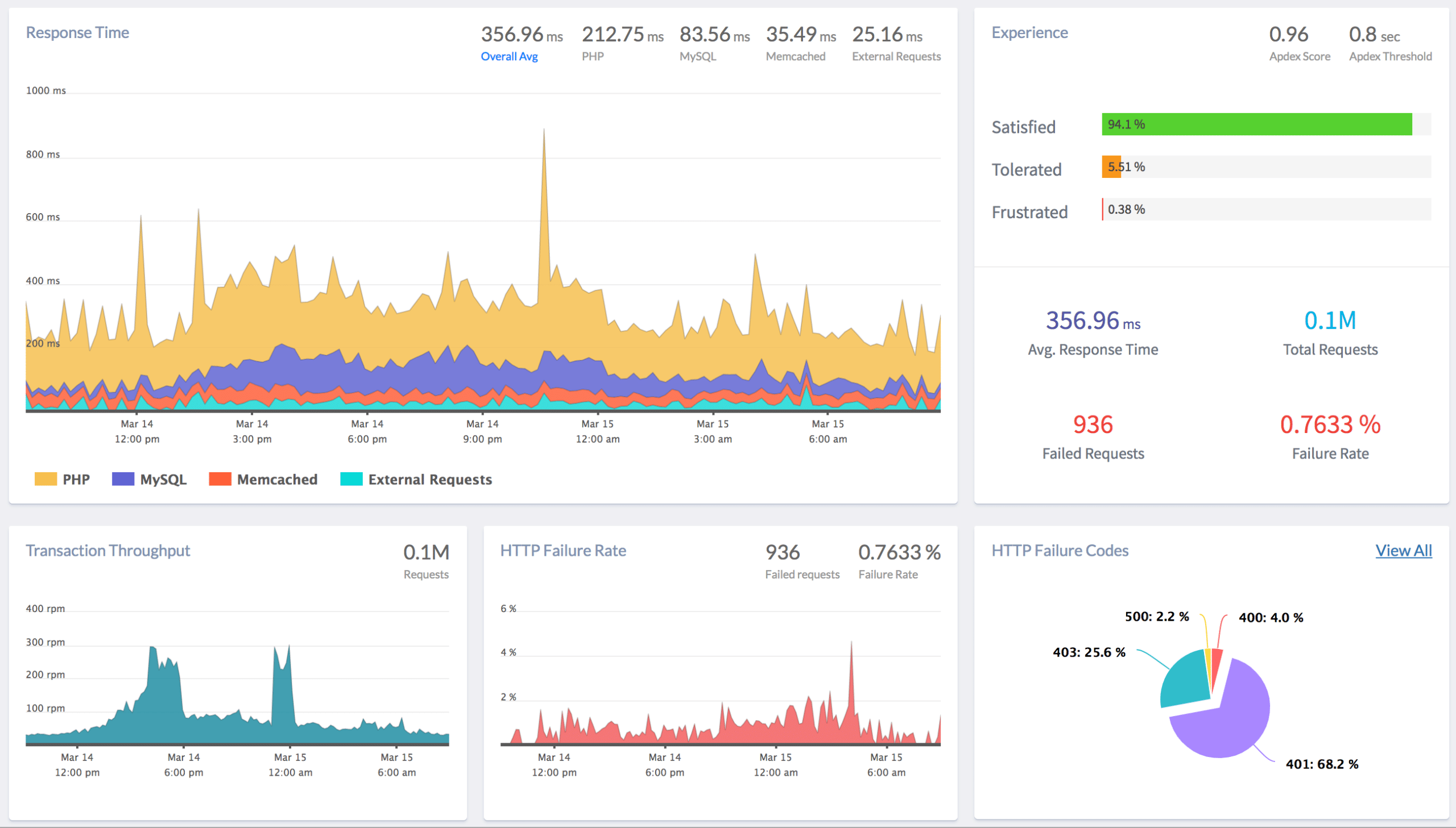 Atatus monitoring system
