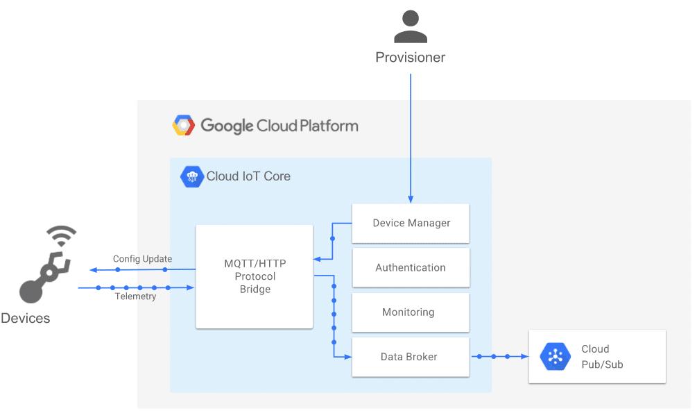 google cloud internet of things