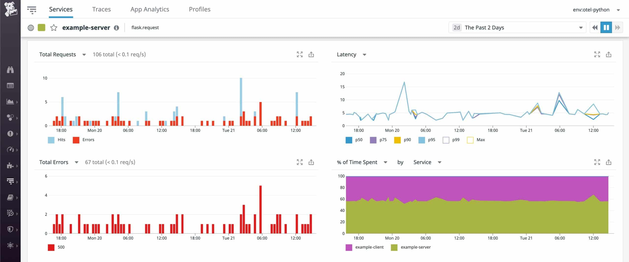 datadog python monitoring
