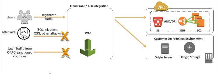 AWS WAF protection flowchart
