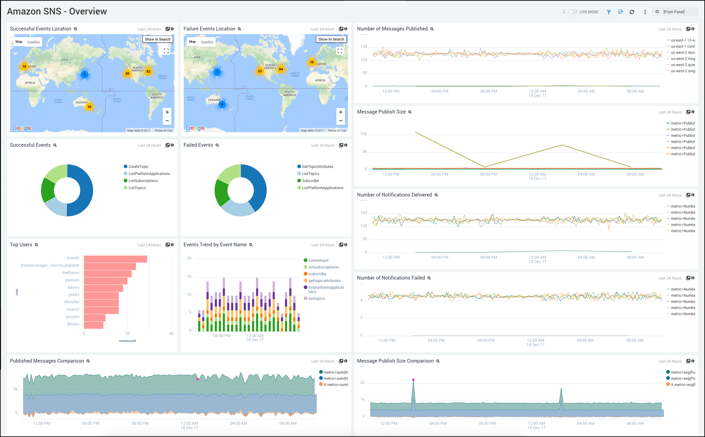 sumo logic vs splunk dashboard