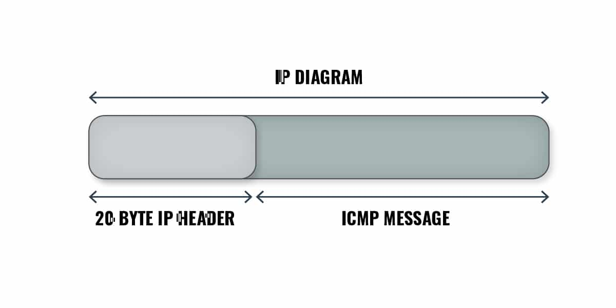 ICMP packets transported over networks in the Data portion of an IP packet