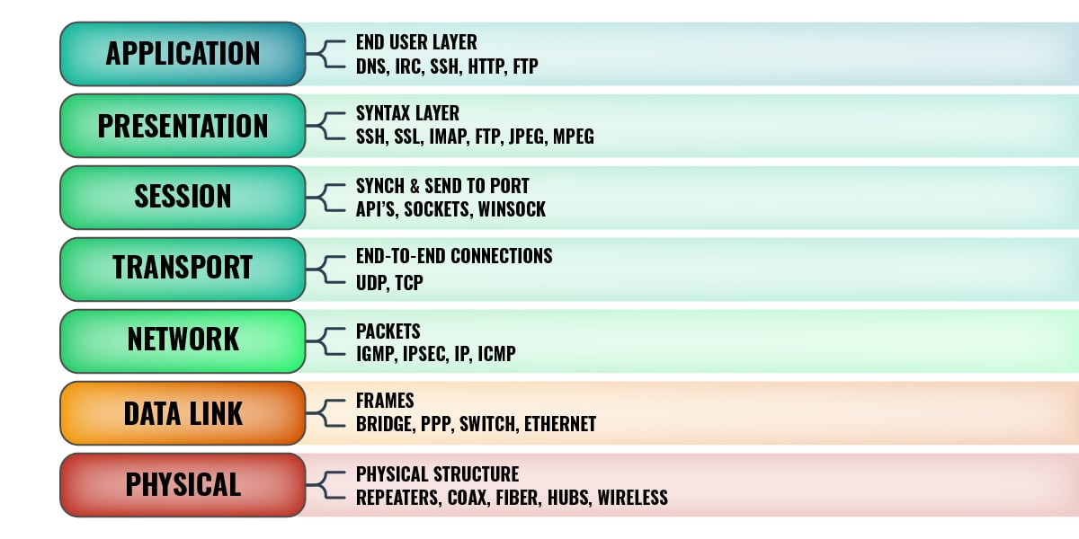 OSI Model 7 Layers
