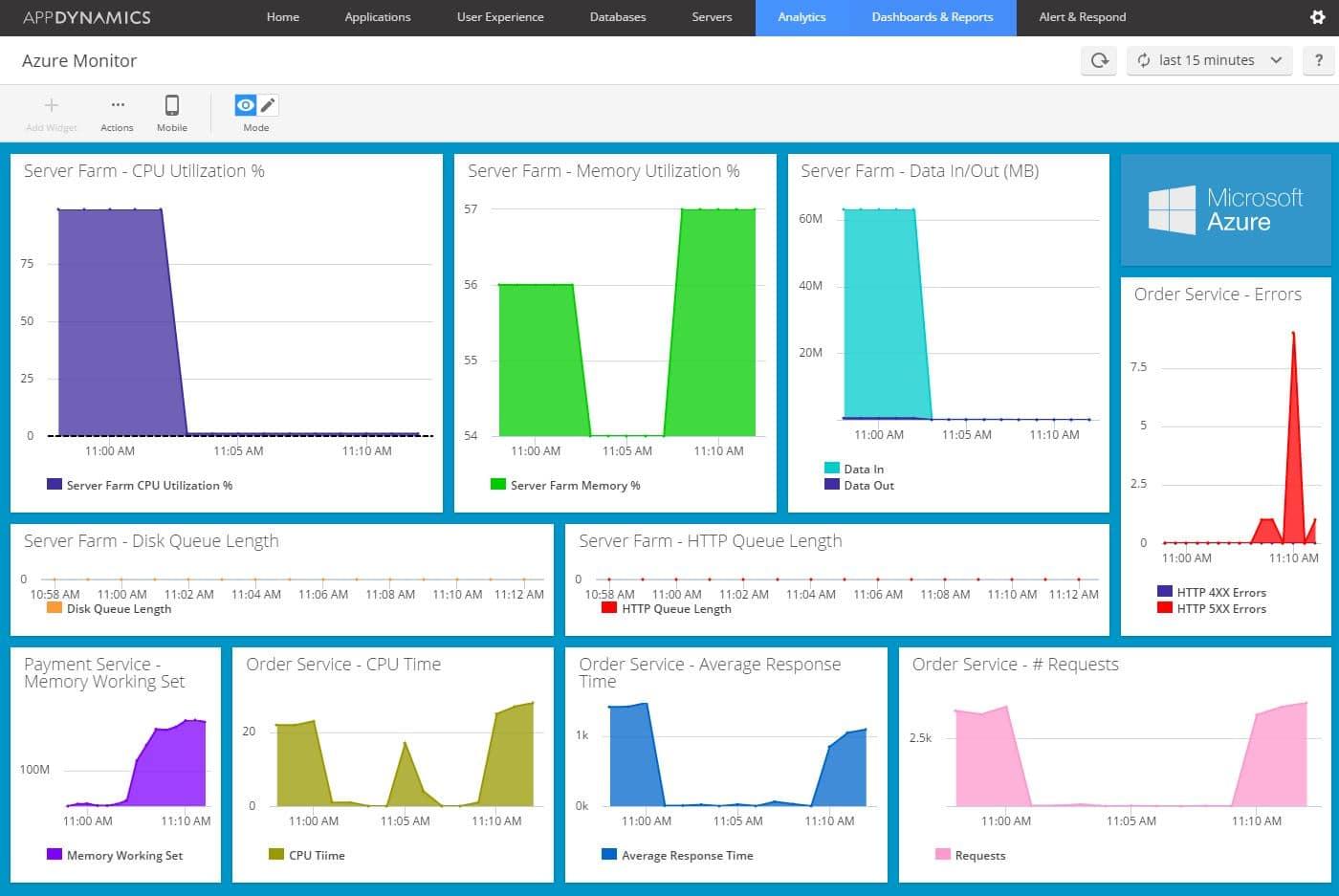 AppDynamics Azure Cloud Platform dashboard
