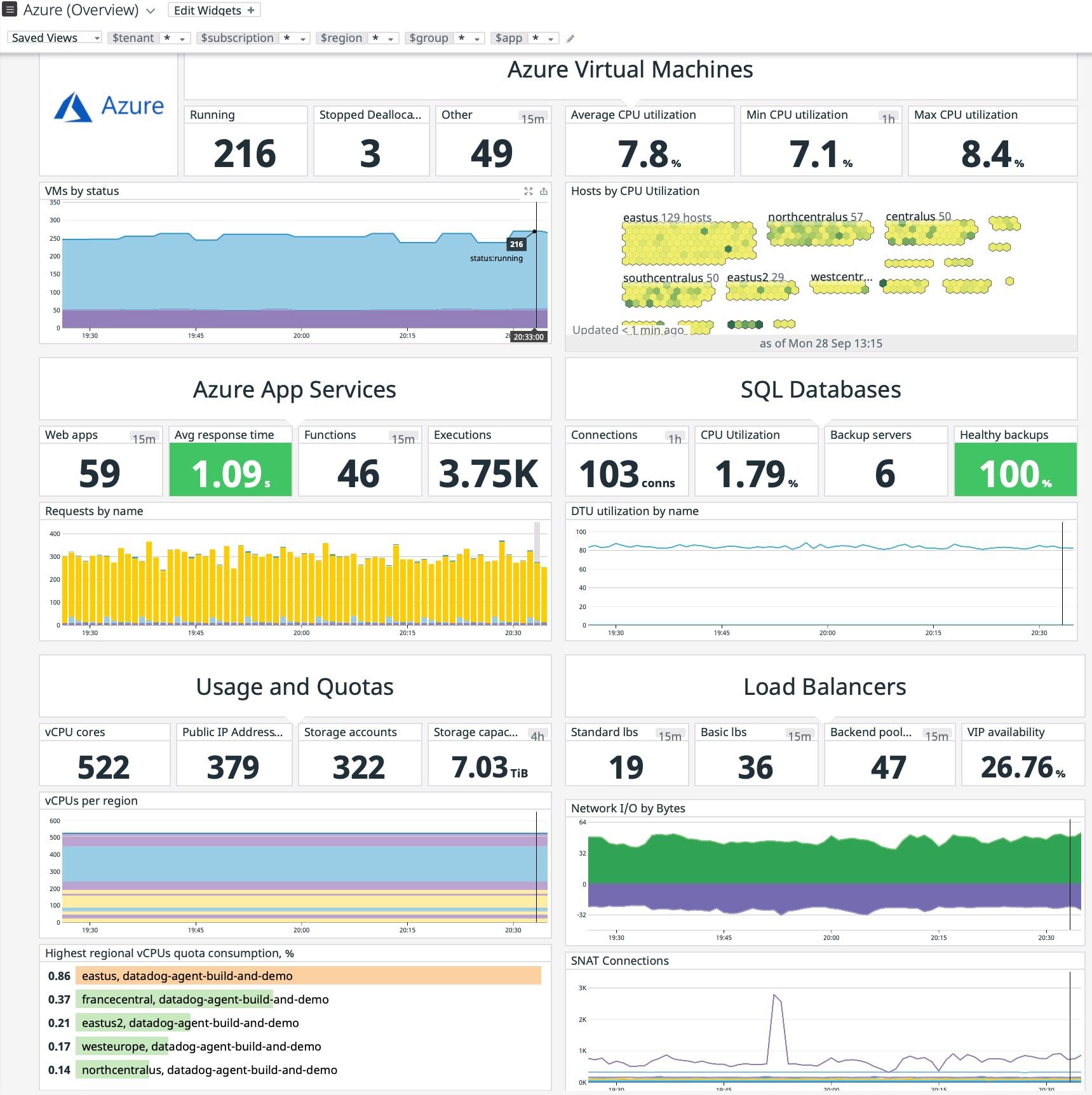 Datadog Azure dashboard