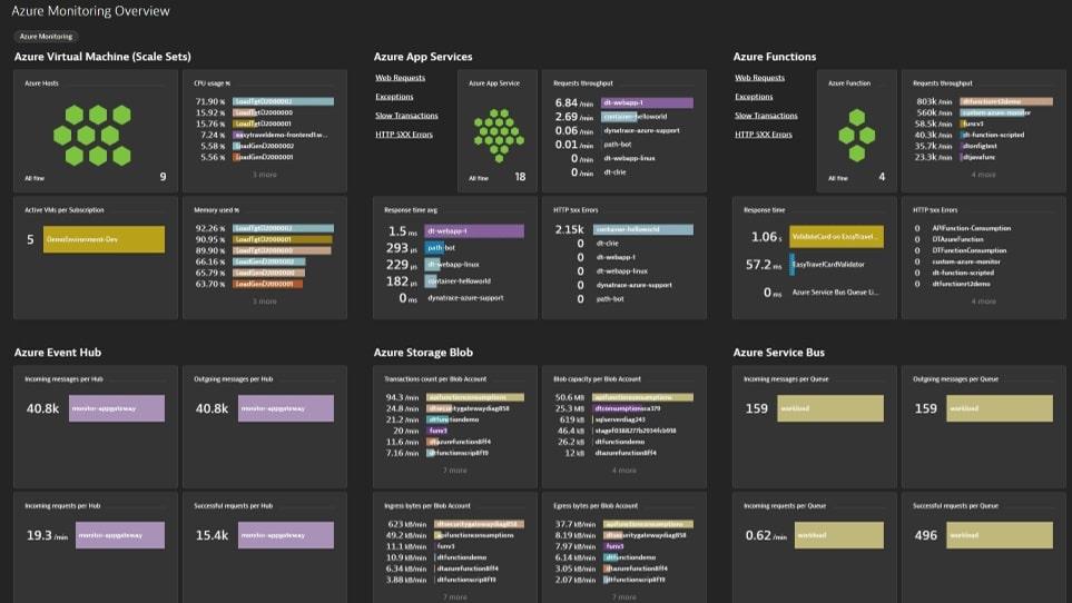 Dynatrace Azure Monitoring dashboard