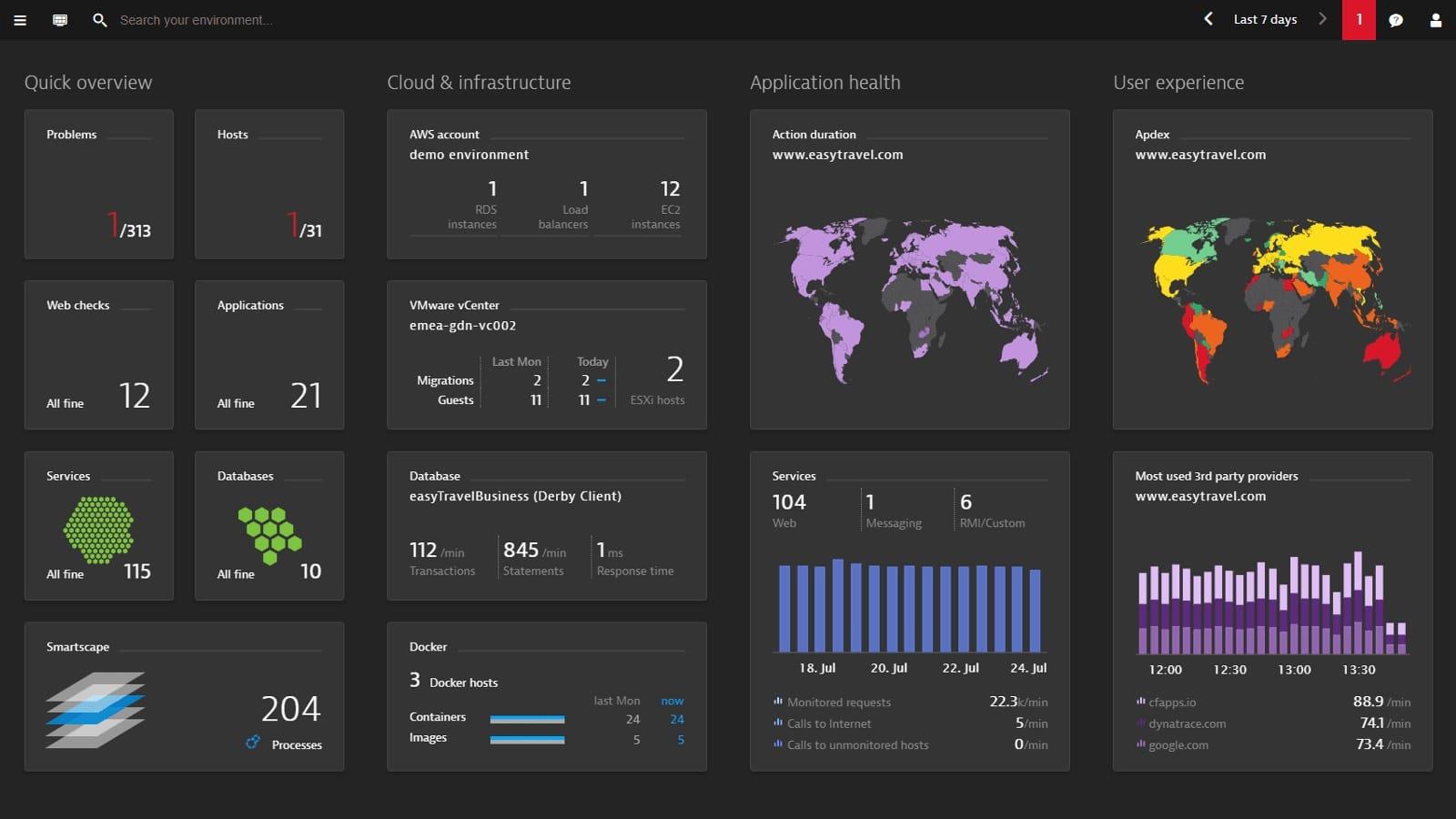 Dynatrace Google Cloud Monitoring