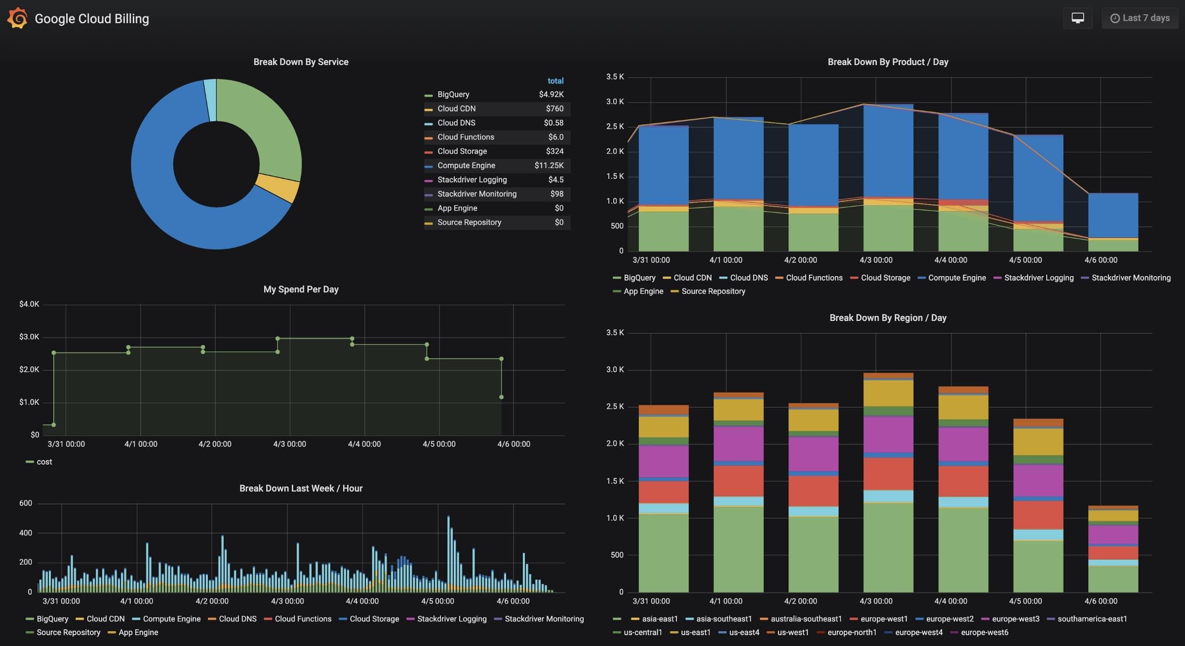 Grafana Google Cloud Platform dashboard