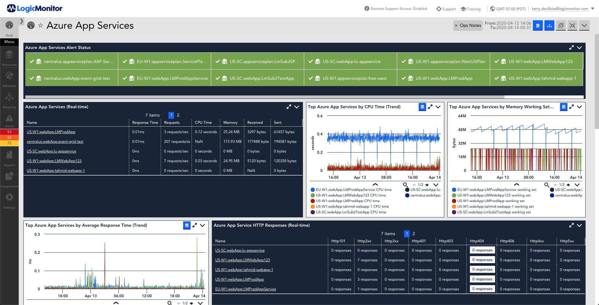 LogicMonitor Azure appservices dashboard