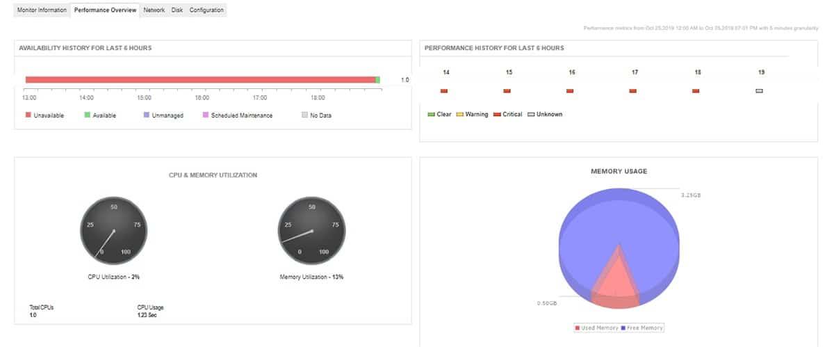 ManageEngine Google Cloud Platform