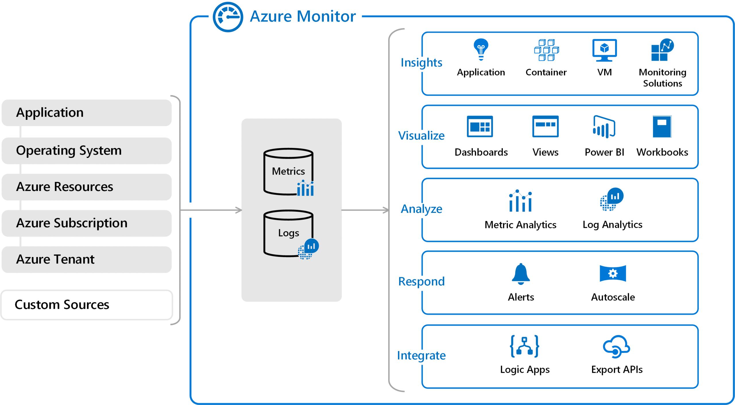 Microsoft Azure Infrastructure Monitoring 2
