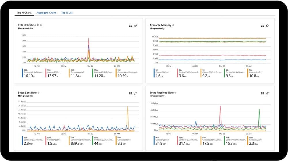 Microsoft Azure Infrastructure Monitoring