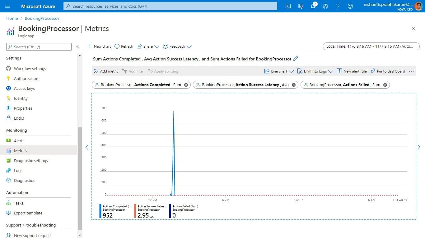 Serverless360 Azure Monitor dashboard