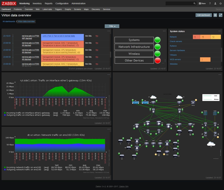 Zabbix data center monitoring dashboard
