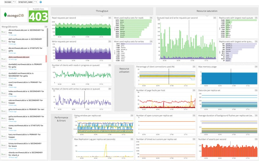 Datadog MongoDB Dashboard