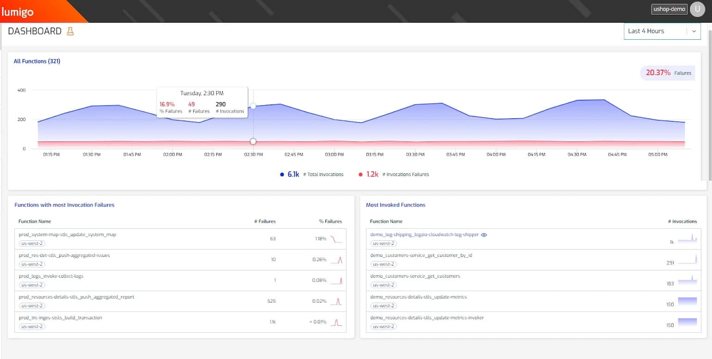 Lumigo Serverless Monitoring Platform dashboard