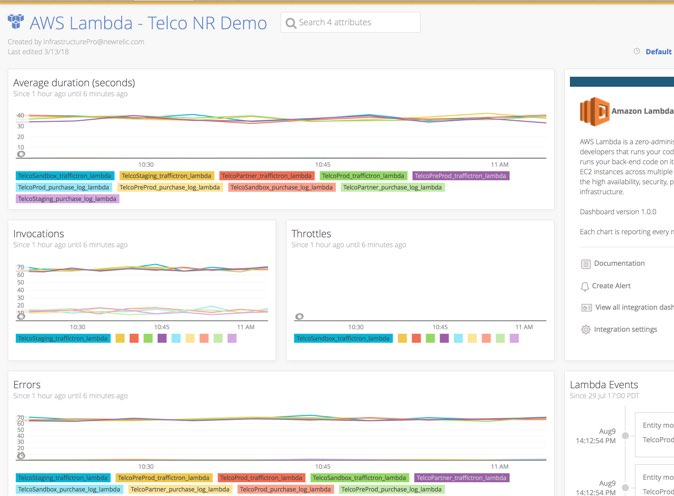 New Relic Serverless Monitoring dashboard