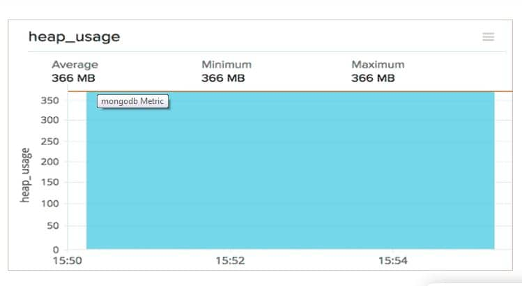 Site24x7 Heap Usage data