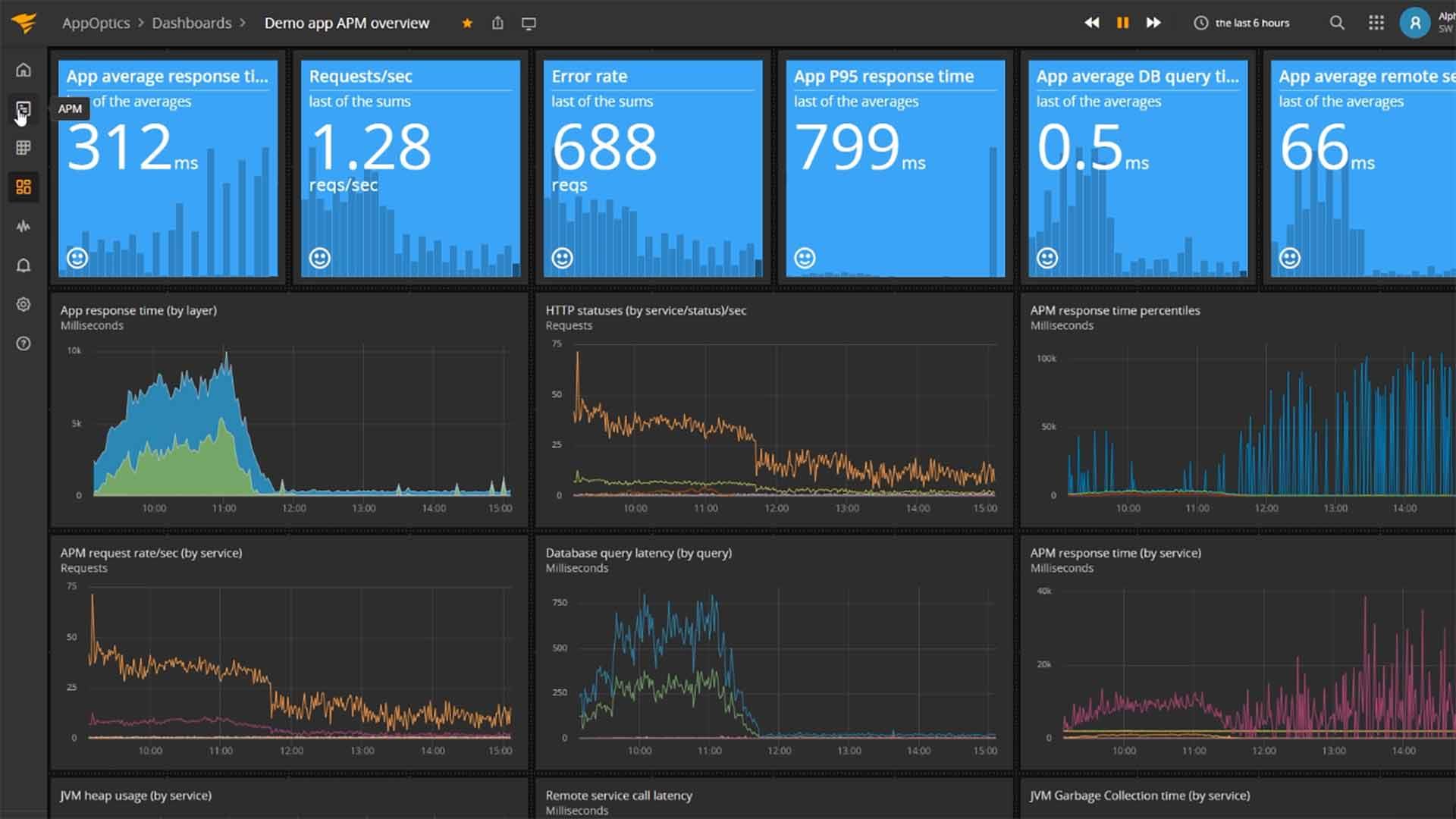 SolarWinds AppOptics Application Performance Management (APM) dashboard