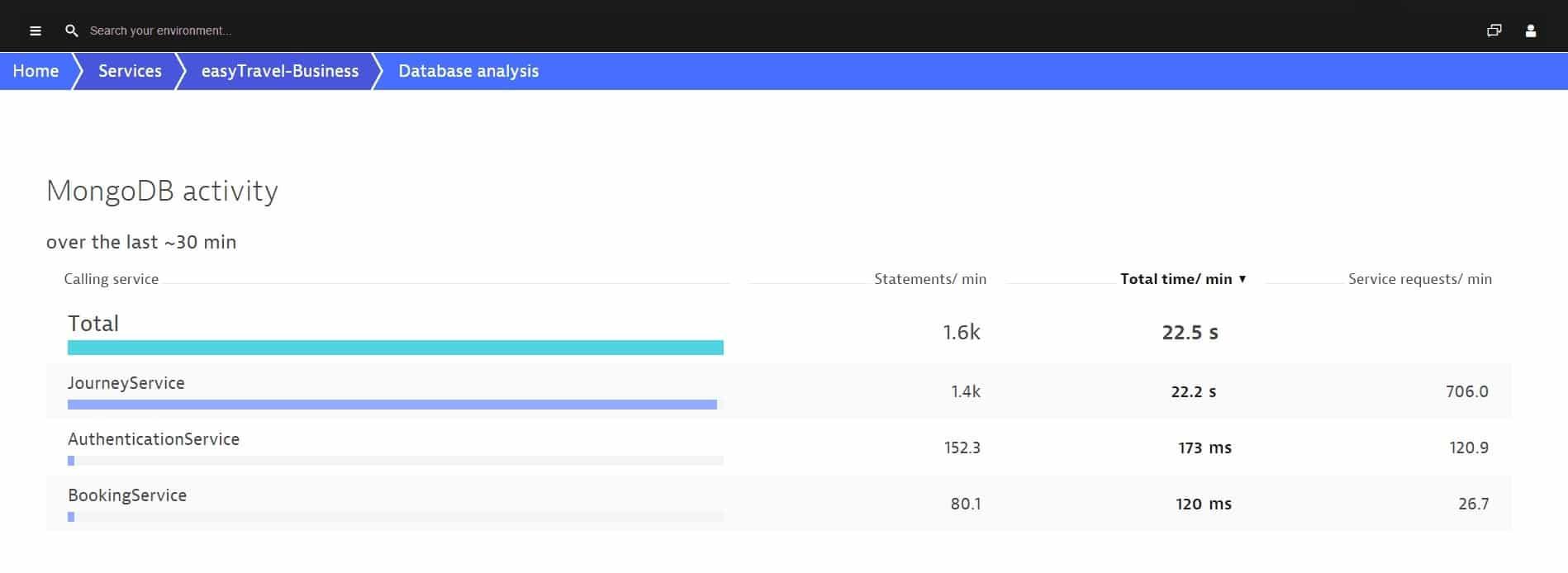 Dynatrace MongoDB Activity dashboard